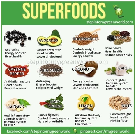 Superfoods: acai, avocado, buckwheat, beans, cayenne pepper, chia seeds, coconut, garlic, ginger, leafy greens, lemon, nuts